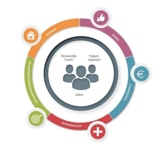 Drie-eenheid van cliënt, trajectregisseur en persoonlijk coach met daaromheen vijf expertiseteams: wonen, doen, financiën, gezondheid en ervaringsdeskundigheid.